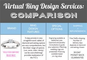 Virtual ring design comparison of features